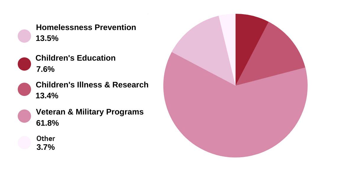 2019 Foundation Impact Report